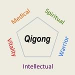 qigong-five-categories-shape